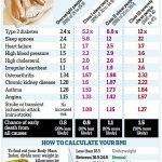 Huge health risks of high Body Mass Index (BMI)